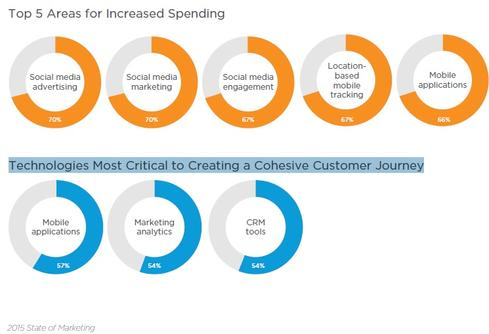Top findings from Salesforce.com's '2015 State of Marketing' report.