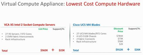 Oracle's VCA price comparison versus Cisco UCS server capacity.