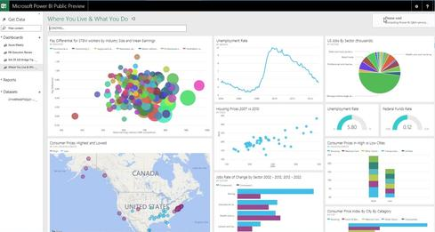 The Microsoft Power BI Dashboard view lets users track multiple measures and real-time key performance measures.