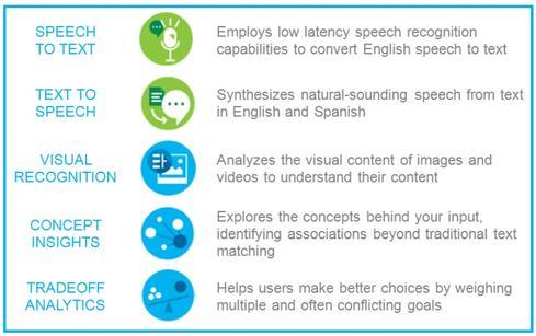 IBM Watson Cloud Gains Eyes, Ears, And A Voice - InformationWeek