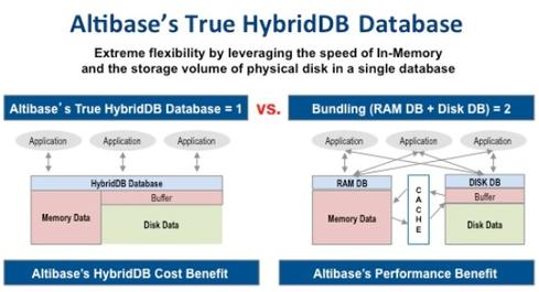 Altibase offers two in-memory options 