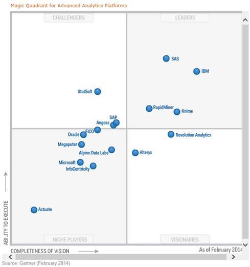 Gartner Advanced Analytics Quadrant 2015: Gainers, Losers