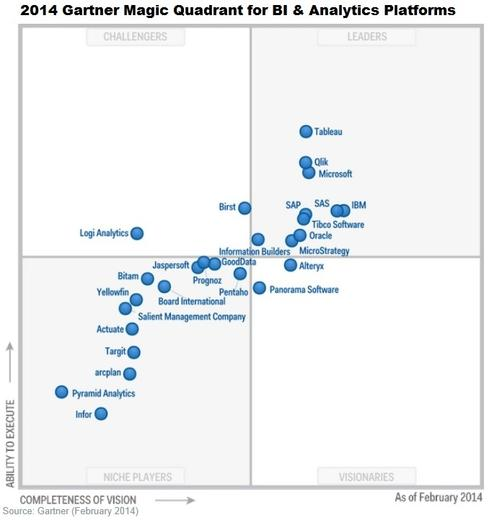 Gartner Bi Magic Quadrant 2015 Spots Market Turmoil