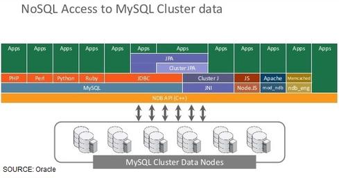 MySQL Cluster offers both SQL querying and NoSQL access to data in the distributed database.