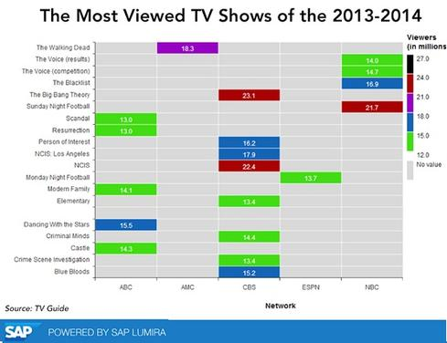 An SAP Lumira visualization of TV-rating data.