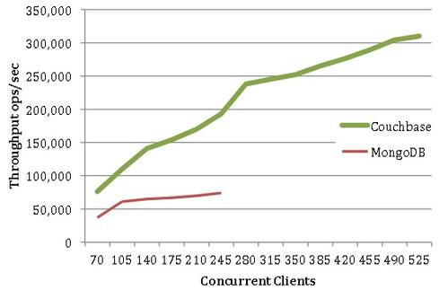 A head-to-head test by Avalon Consulting being promoted by Couchbase (above) contends that Couchbase's current product delivers higher performance than NoSQL rival MongoDB 3.0 with its WiredTiger storage engine.