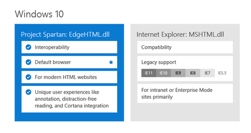 Comparing changes to Project Spartan and IE 11. (Image: MSDN Blog)