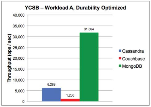 A MongoDB-sponsored Yahoo! Cloud Serving Benchmark test shows superior performance to rivals, but the test was conducted on a small-scale, single-server deployment.