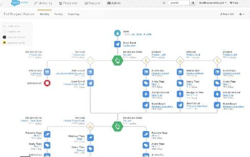 Salesforce Pardot Intelligent Engagement Studio brings green/yellow/red alerts and performance reporting into the marketer's campaign design and workflow environment.