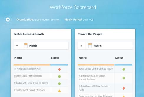 Workday Talent Insight provides scorecards such as these used to track churn risk and collaborate on actions to take (individually or by group) to thwart employee departures.