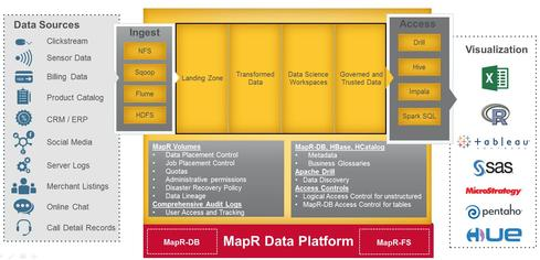 MapR's data governance product.