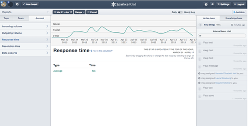 Sparkcentral's response time report.