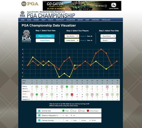 (Image: PGA Championship Data Visualizer powered by Qlik)
