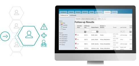 IBM Buys Phytel   Date: April 2015 What it is: IBM describes Phytel as a provider of physician-led population health management software that enables providers to meet healthcare quality requirements and reimbursement models by delivering care based on evidence of what works best. Why it matters: IBM is again adding another tool to its healthcare vertical toolkit for analytics. For healthcare-related companies that are customers of IBM, this addition could prove valuable.  (Image: Phytel)