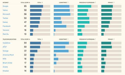 (Image: Ranking Digital Rights)