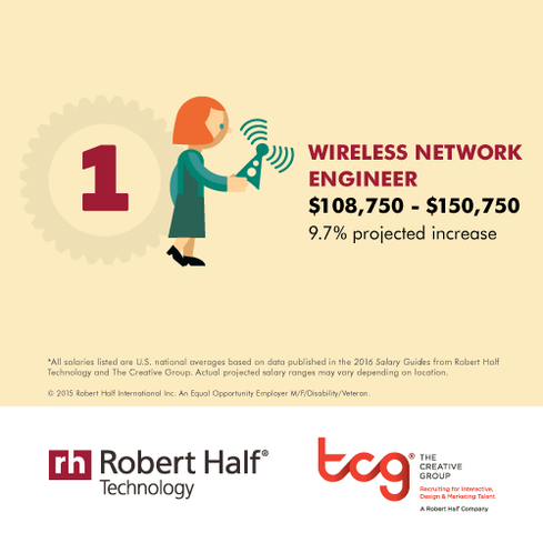 Wireless Network Engineer  'Organizations are becoming increasingly dependent on wireless technology and wireless network engineers in order to connect remote and mobile employees while maintaining secure and reliable access,' Reed said in an interview with InformationWeek. Wireless network engineers conduct research; design and implement wireless networks; make recommendations for wireless network optimization, additions, and upgrades to meet business requirements; conduct radio frequency (RF) coverage and site surveys; and document network infrastructure and design.   'While 2016 marks the first year wireless network engineers lead salary growth, this occupation has consistently increased its salary base, rising 5.9% in 2012, 7.9% in 2013, 7% in 2014, and 9.1% in 2015,' said Reed. He added that as mobility and remote working become more common there will be a continued need for professionals with these skills in the workplace.  (Image: Robert Half Technology and The Creative Group)