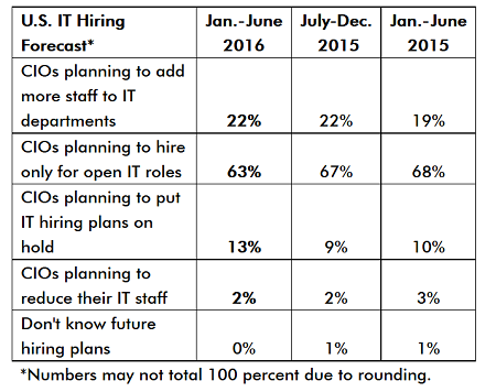 IT Expansion Vs. Openings Filled