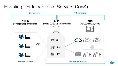 Docker container-as-a-service.