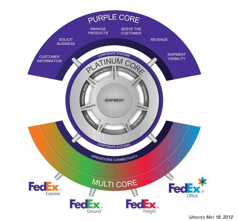 FedEx Services provides IT, sales, and marketing 