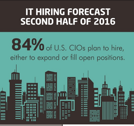 CIOs Planning To Hire