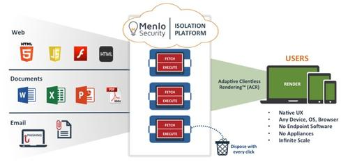 Menlo Security The days of endpoint security (such as desktop AV software) are very much numbered thanks to SaaS. One such example is Menlo Security, which uses its cloud services to isolate web, email, and documents. This content is analyzed safely in the cloud, and only allowed to reach the end-user if it is deemed malware free. (Image: Menlo Security)