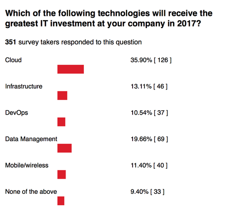 (Source: InformationWeek Flash Poll, conducted Oct. 2, 2016 - Nov. 9, 2016)