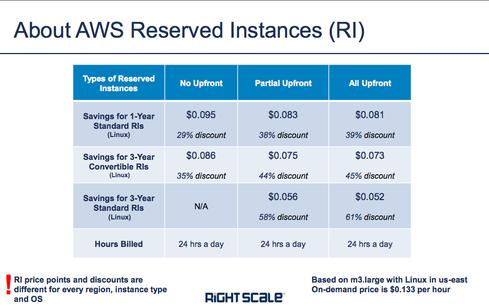 RightScale Compares Pricing on AWS, Google and Microsoft