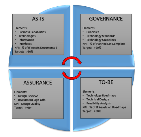 Measuring the Performance of Enterprise Architecture