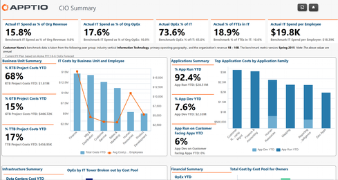 The Apptio dashboard. (Source: Apptio)