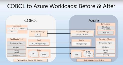 COBOL in the Cloud as a Reality - InformationWeek