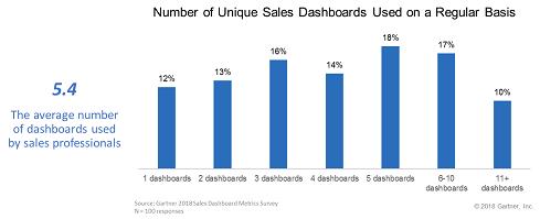 数据是销售情报计划的生命线插图