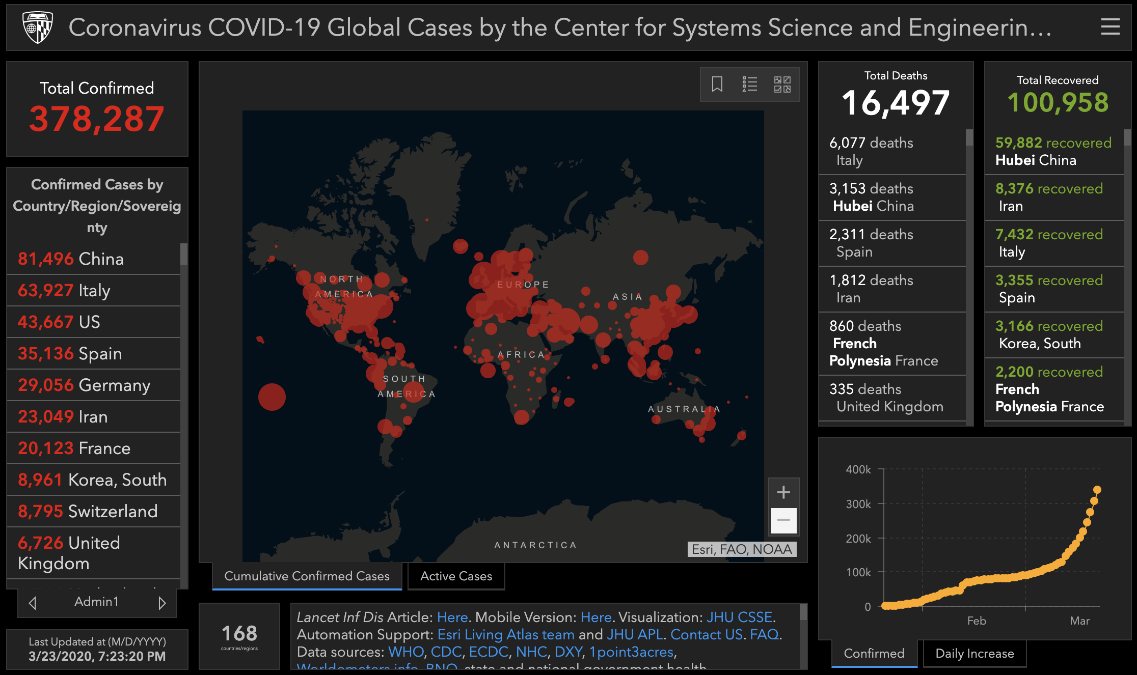 COVID-19: Using Data to Map Infections, Hospital Beds, and More