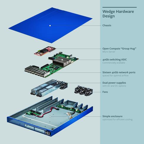 Facebook's Wedge top-of-rack switch design