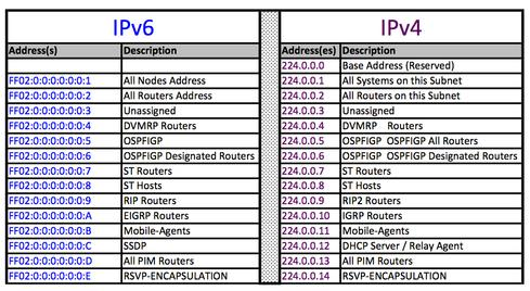 IPv6 Source Address Selection on Linux
