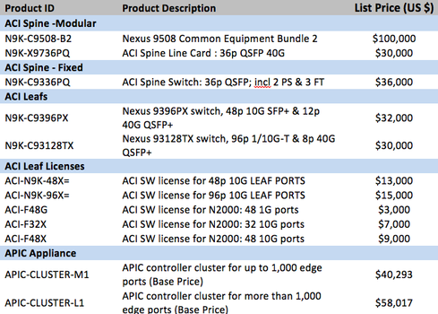 Cisco Ships APIC Controller, Reveals ACI Pricing | IT