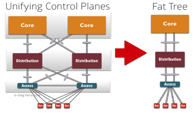 Why Spanning Tree Is Evil | IT Infrastructure Advice