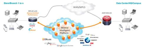 Software-Defined WAN: A Primer | IT Infrastructure Advice