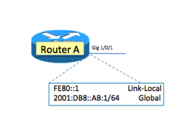Understanding IPv6: What Is Solicited-Node Multicast? | IT