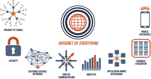 The Internet of Everything (Source: MachNation, 2014)