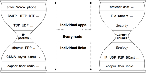 Internet and NDN hourglass architectures.(Image: NDN Consortium)