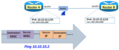 Understanding IPv6: The Ping Before Solicited-Node Multicast