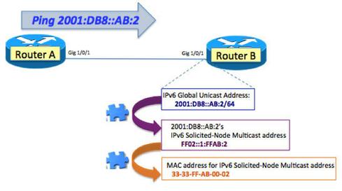 Understanding IPv6: Solicited-Node Multicast In Action | IT