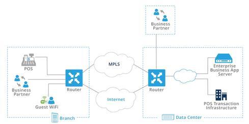 Network Segmentation Amp Sd Wan Network Computing