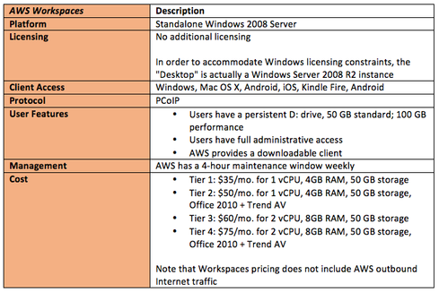 Guide To Vdi Evaluating Top Vendors Network Computing