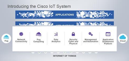 Cisco Unveils Iot Framework Network Computing