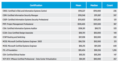 The Hottest IT Skills And Salaries | Network Computing