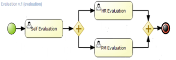 Business process modeling.