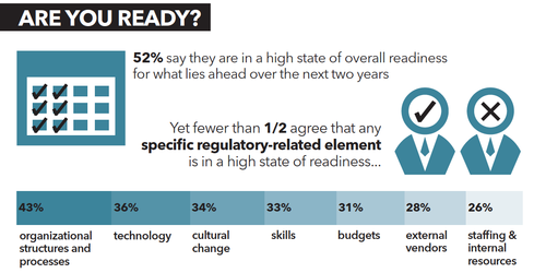 There's a lack of agreement on whether technology, skills, staffing, or internal resources are in a high state of readiness for what lies ahead.