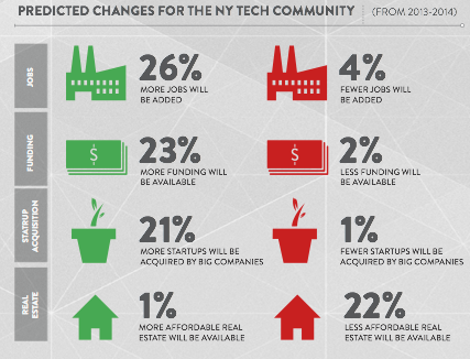 Predicted changes for the New York tech community (2013-2014).