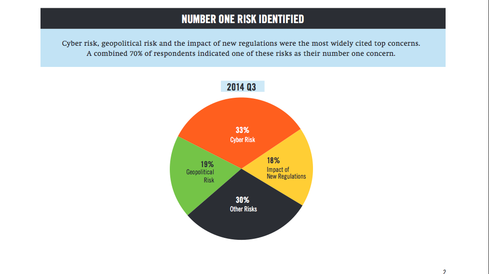 Cyber risk, geopolitical risk, and impact of new regulations were the top concerns identified by financial industry respondents in DTCC's most recent 'Systemic Risk Barometer' survey.